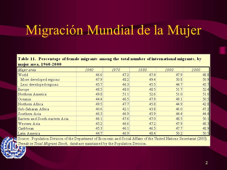 2 Migración Mundial de la Mujer