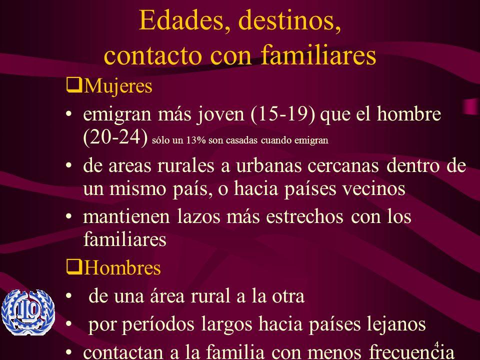 4 Edades, destinos, contacto con familiares Mujeres emigran más joven (15-19) que el hombre (20-24) sólo un 13% son casadas cuando emigran de areas ru