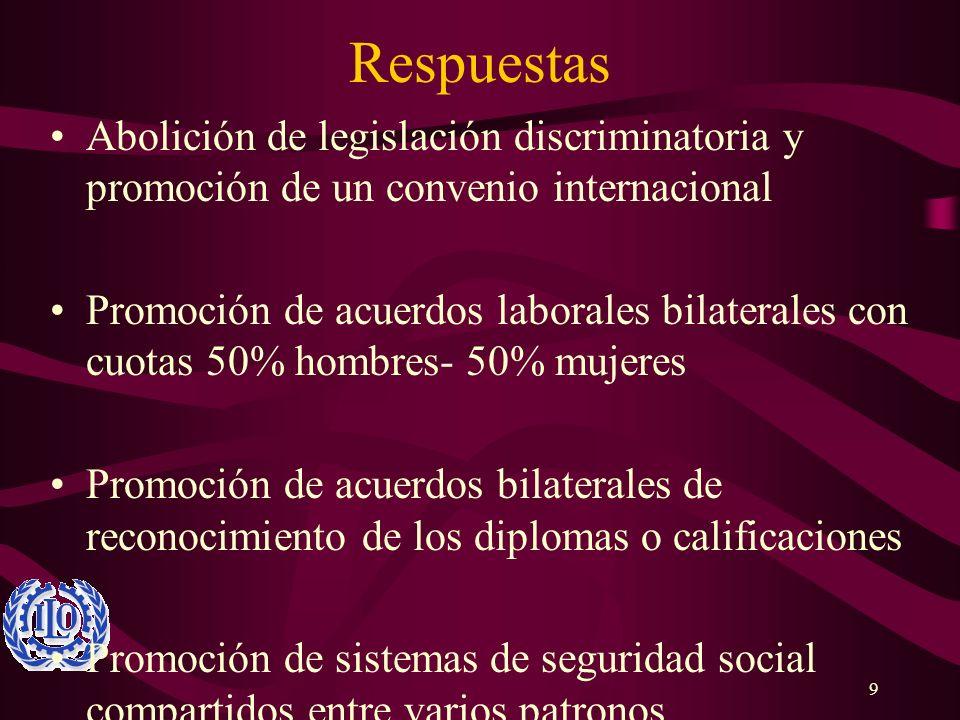 9 Respuestas Abolición de legislación discriminatoria y promoción de un convenio internacional Promoción de acuerdos laborales bilaterales con cuotas