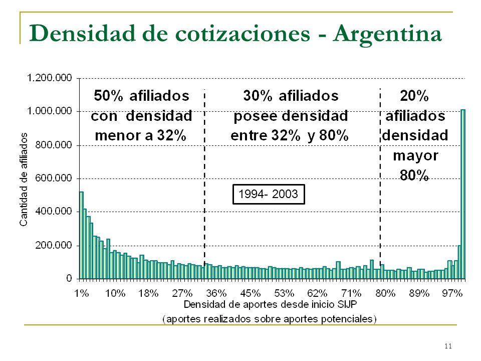 11 Densidad de cotizaciones - Argentina 1994- 2003