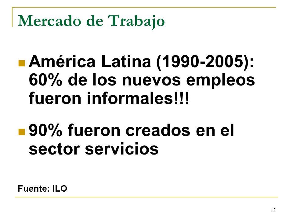 12 Mercado de Trabajo América Latina (1990-2005): 60% de los nuevos empleos fueron informales!!! 90% fueron creados en el sector servicios Fuente: ILO