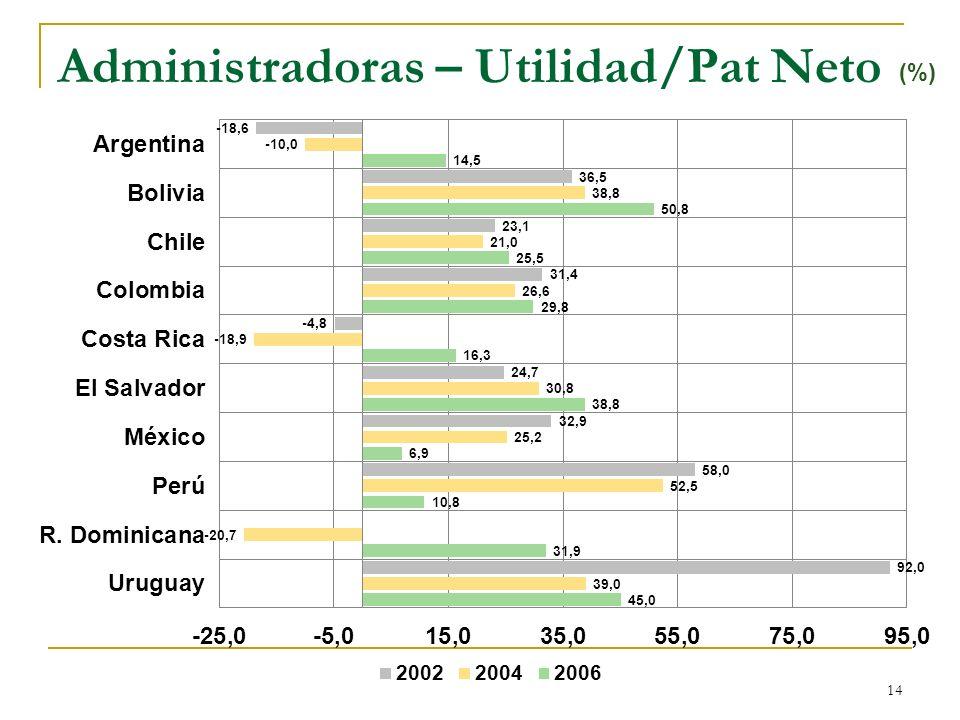 14 Administradoras – Utilidad/Pat Neto (%)