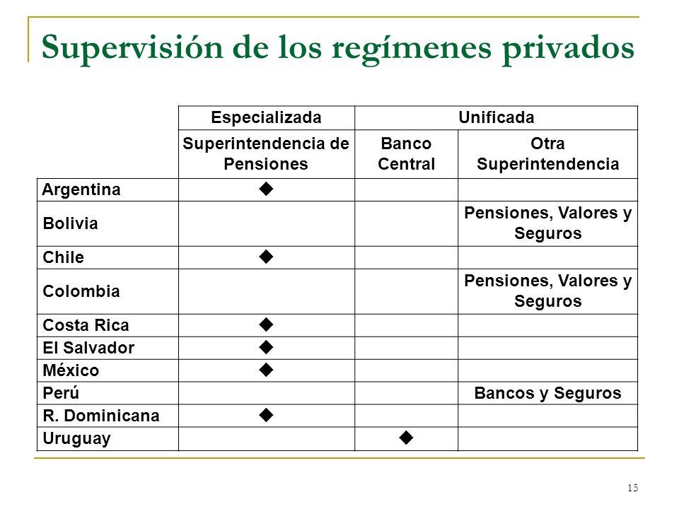 15 Supervisión de los regímenes privados EspecializadaUnificada Superintendencia de Pensiones Banco Central Otra Superintendencia Argentina Bolivia Pe