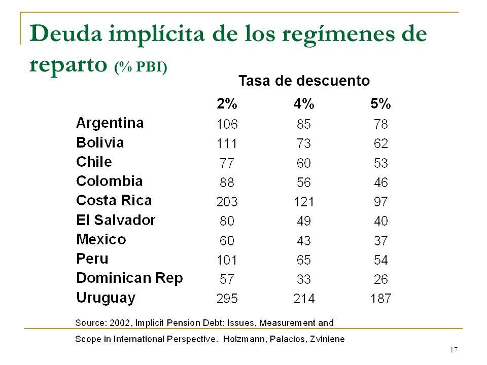 17 Deuda implícita de los regímenes de reparto (% PBI) Tasa de descuento
