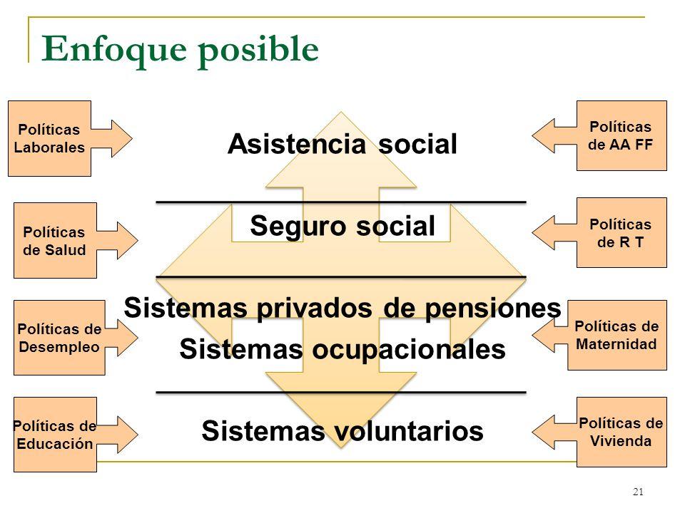 21 Asistencia social Seguro social Sistemas privados de pensiones Sistemas ocupacionales Sistemas voluntarios Enfoque posible Políticas Laborales Polí