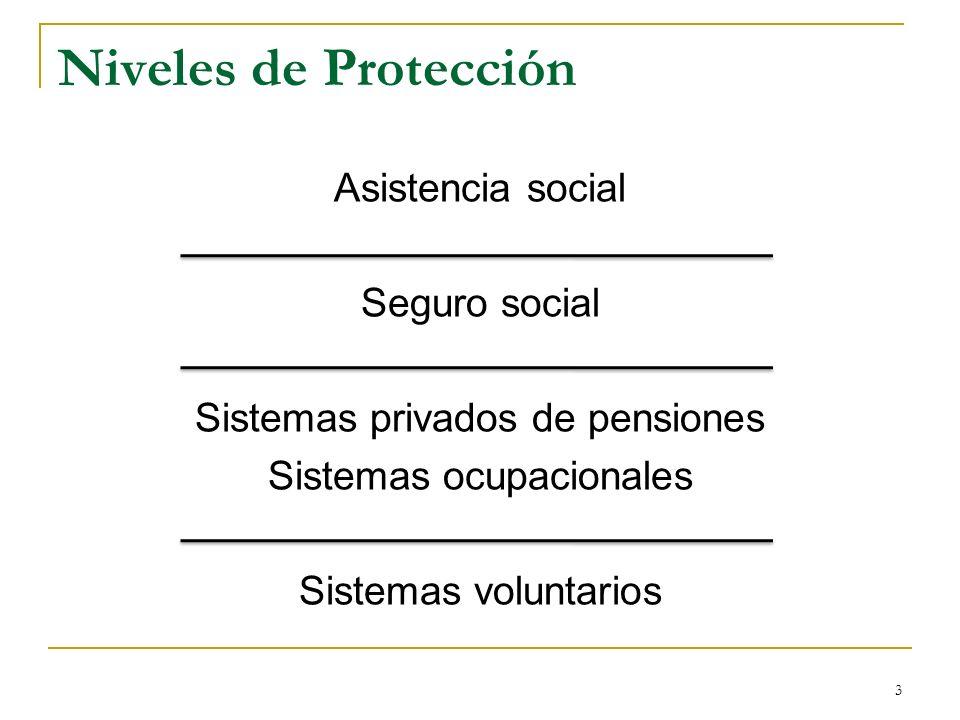 3 Niveles de Protección Asistencia social Seguro social Sistemas privados de pensiones Sistemas ocupacionales Sistemas voluntarios