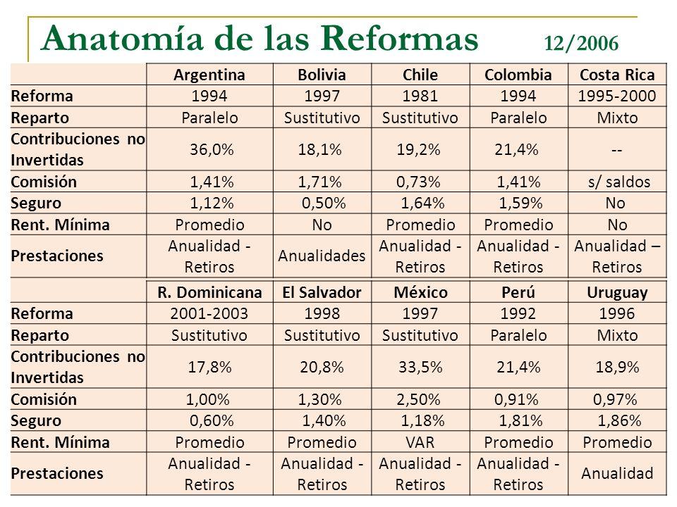 4 Anatomía de las Reformas 12/2006 ArgentinaBoliviaChileColombiaCosta Rica Reforma19941997198119941995-2000 RepartoParaleloSustitutivo ParaleloMixto C