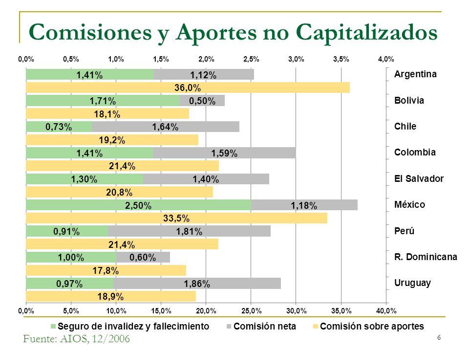 6 Comisiones y Aportes no Capitalizados Fuente: AIOS, 12/2006