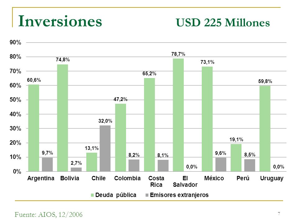 7 Inversiones USD 225 Millones Fuente: AIOS, 12/2006