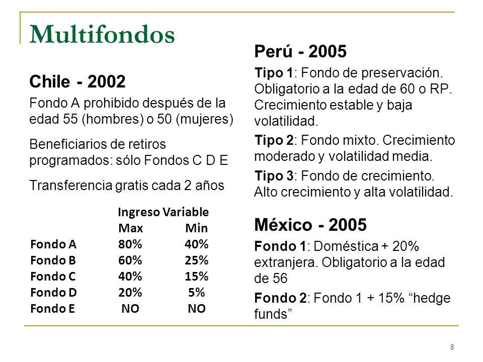 8 Multifondos Chile - 2002 Fondo A prohibido después de la edad 55 (hombres) o 50 (mujeres) Beneficiarios de retiros programados: sólo Fondos C D E Tr