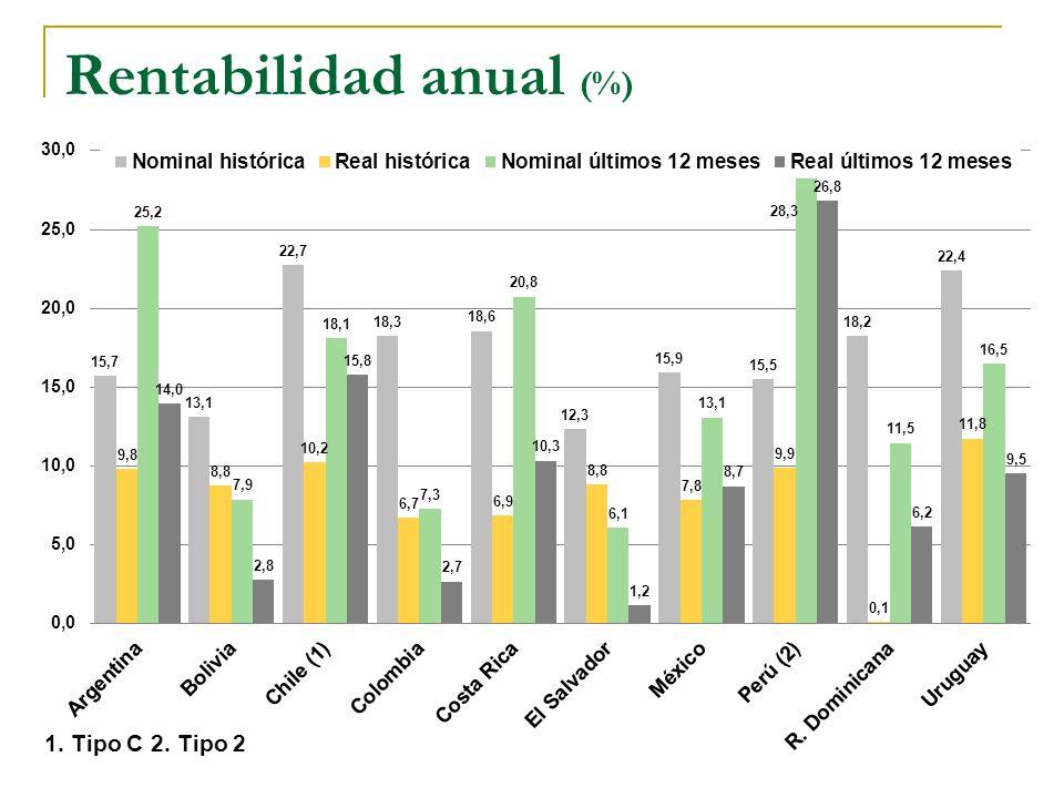 9 Rentabilidad anual (%) 1. Tipo C2. Tipo 2