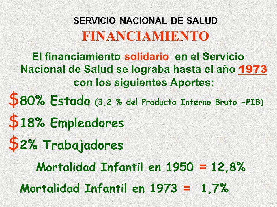 SERVICIO NACIONAL DE SALUD FINANCIAMIENTO El financiamiento solidario en el Servicio Nacional de Salud se lograba hasta el año 1973 con los siguientes Aportes: $ 80% Estado (3,2 % del Producto Interno Bruto -PIB) $ 18% Empleadores $ 2% Trabajadores Mortalidad Infantil en 1950 = 12,8% Mortalidad Infantil en 1973 = 1,7%