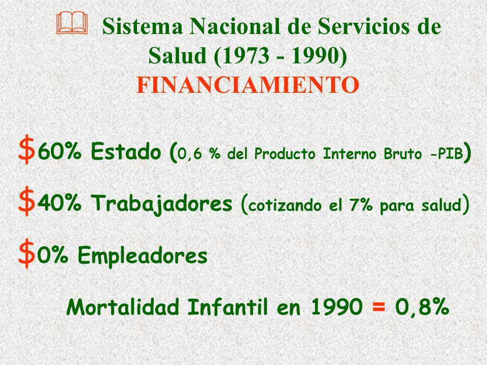 Sistema Nacional de Servicios de Salud (1973 - 1990) FINANCIAMIENTO $ 60% Estado ( 0,6 % del Producto Interno Bruto -PIB ) $ 40% Trabajadores ( cotizando el 7% para salud ) $ 0% Empleadores Mortalidad Infantil en 1990 = 0,8%