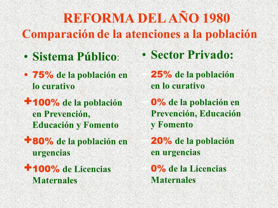 Sistema Público : 75% de la población en lo curativo + 100% de la población en Prevención, Educación y Fomento + 80% de la población en urgencias + 100% de Licencias Maternales Sector Privado: – 25% de la población en lo curativo – 0% de la población en Prevención, Educación y Fomento – 20% de la población en urgencias – 0% de la Licencias Maternales REFORMA DEL AÑO 1980 Comparación de la atenciones a la población