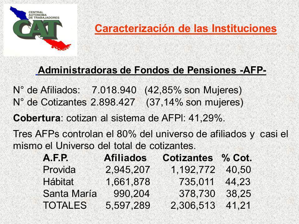 Caracterización de las Instituciones Administradoras de Fondos de Pensiones -AFP- N° de Afiliados: 7.018.940 (42,85% son Mujeres) N° de Cotizantes 2.898.427 (37,14% son mujeres) Cobertura: cotizan al sistema de AFPl: 41,29%.