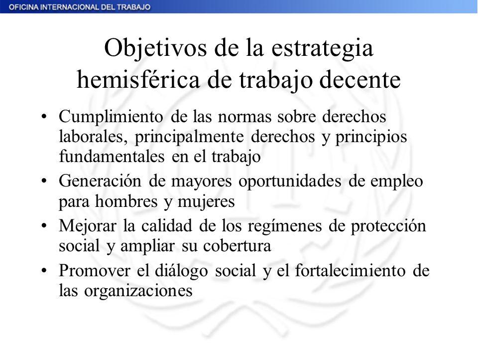 Objetivos de la estrategia hemisférica de trabajo decente Cumplimiento de las normas sobre derechos laborales, principalmente derechos y principios fu