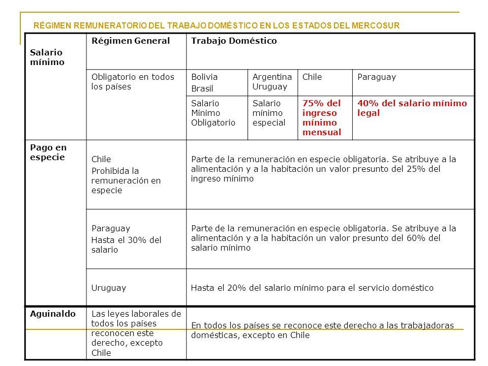 AguinaldoLas leyes laborales de todos los países reconocen este derecho, excepto Chile En todos los países se reconoce este derecho a las trabajadoras