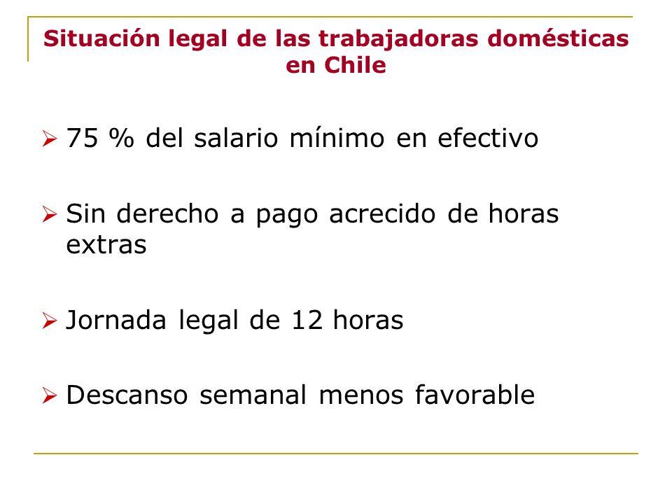 Situación legal de las trabajadoras domésticas en Chile 75 % del salario mínimo en efectivo Sin derecho a pago acrecido de horas extras Jornada legal