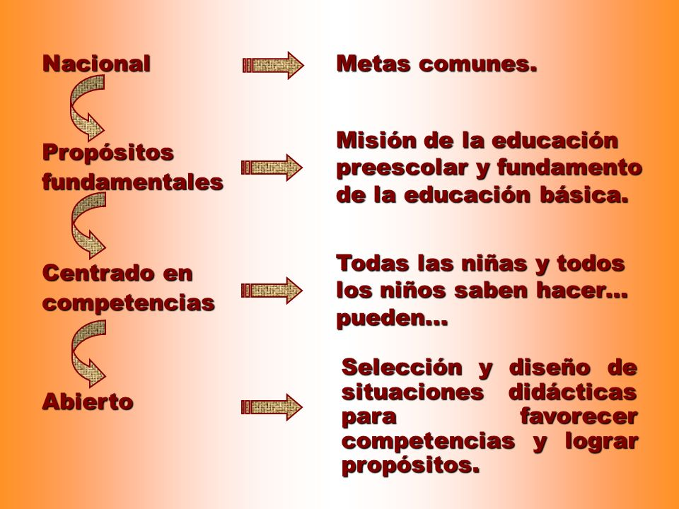 Nacional Propósitos fundamentales Metas comunes. Misión de la educación preescolar y fundamento de la educación básica. Selección y diseño de situacio