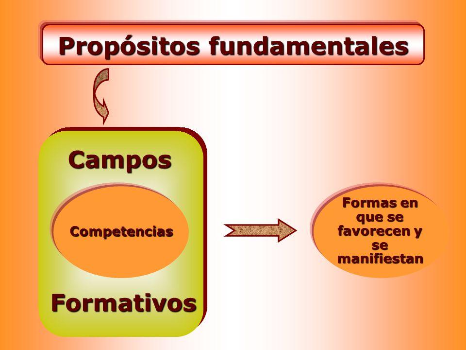 Campos Formativos Propósitos fundamentales Formas en que se favorecen y se manifiestan Competencias