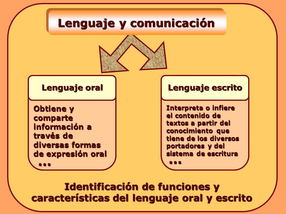 Obtiene y comparte información a través de diversas formas de expresión oral Interpreta o infiere el contenido de textos a partir del conocimiento que