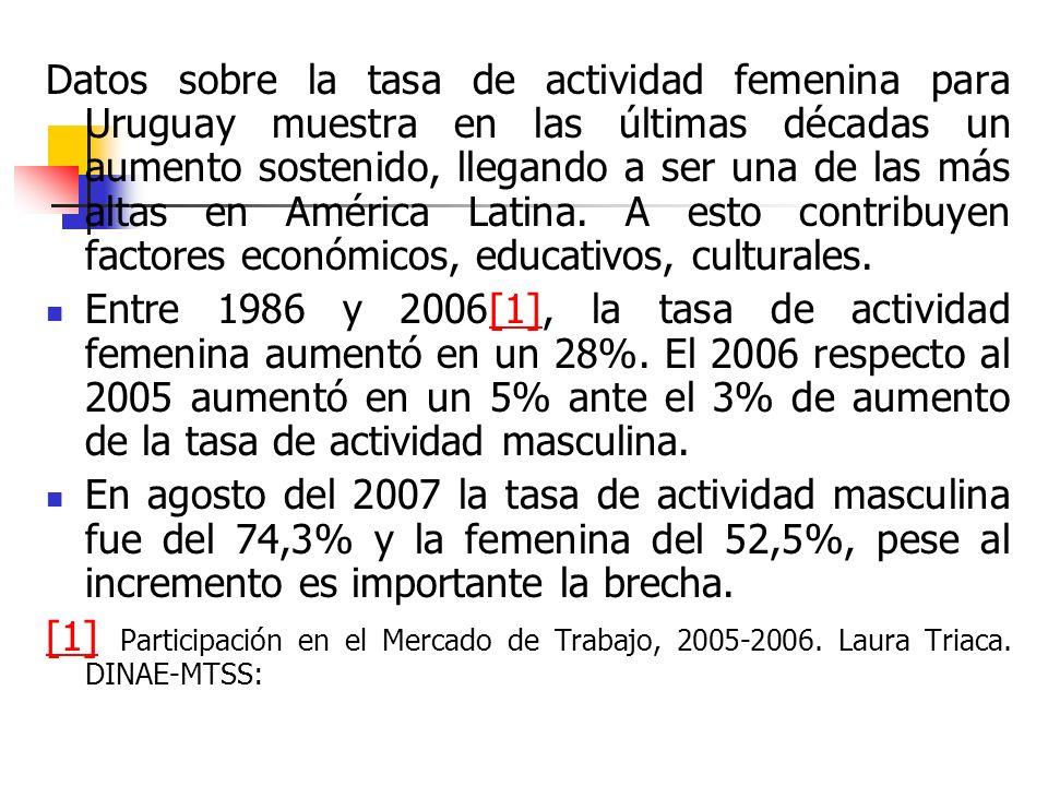 Datos sobre la tasa de actividad femenina para Uruguay muestra en las últimas décadas un aumento sostenido, llegando a ser una de las más altas en América Latina.