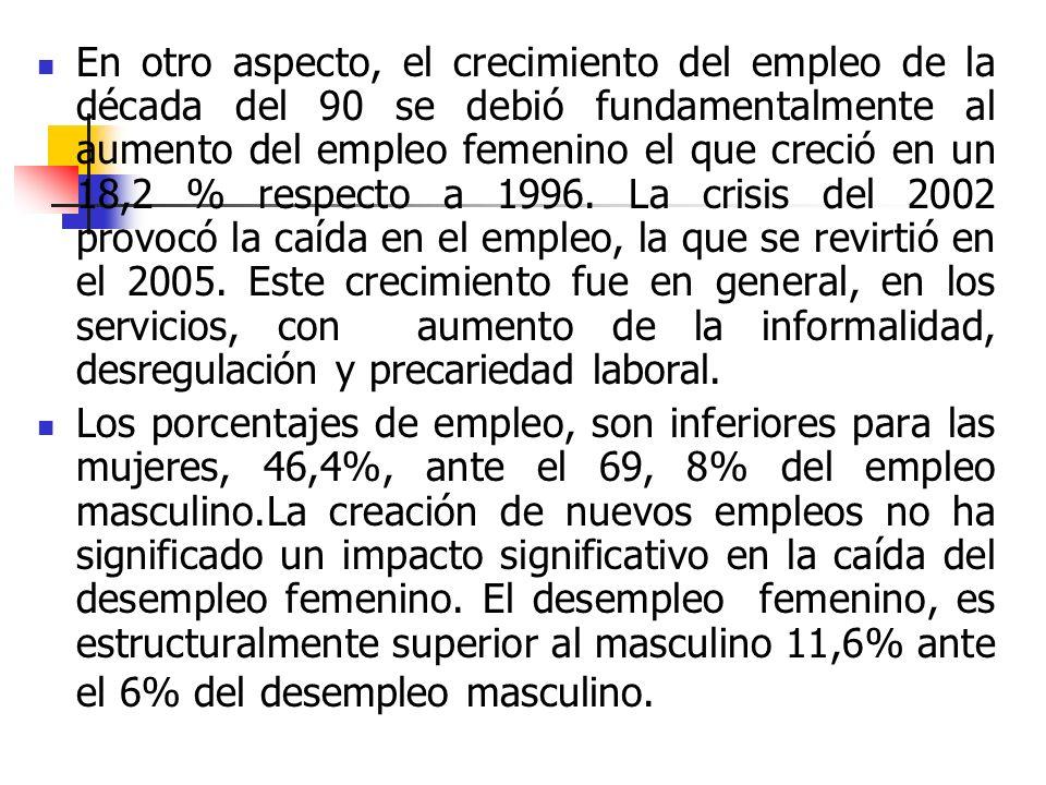 En otro aspecto, el crecimiento del empleo de la década del 90 se debió fundamentalmente al aumento del empleo femenino el que creció en un 18,2 % respecto a 1996.
