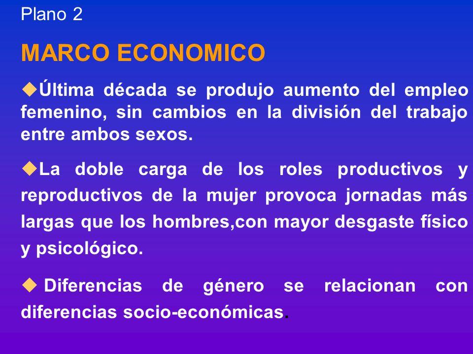 Plano 2 MARCO ECONOMICO uÚltima década se produjo aumento del empleo femenino, sin cambios en la división del trabajo entre ambos sexos. uLa doble car