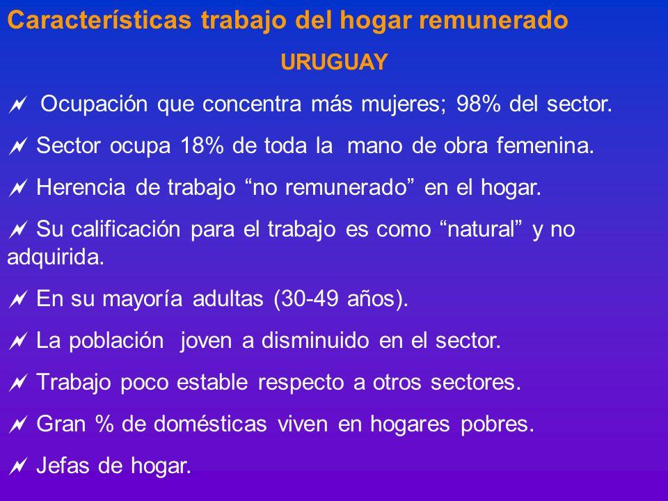 Características trabajo del hogar remunerado URUGUAY Ocupación que concentra más mujeres; 98% del sector. Sector ocupa 18% de toda la mano de obra fem
