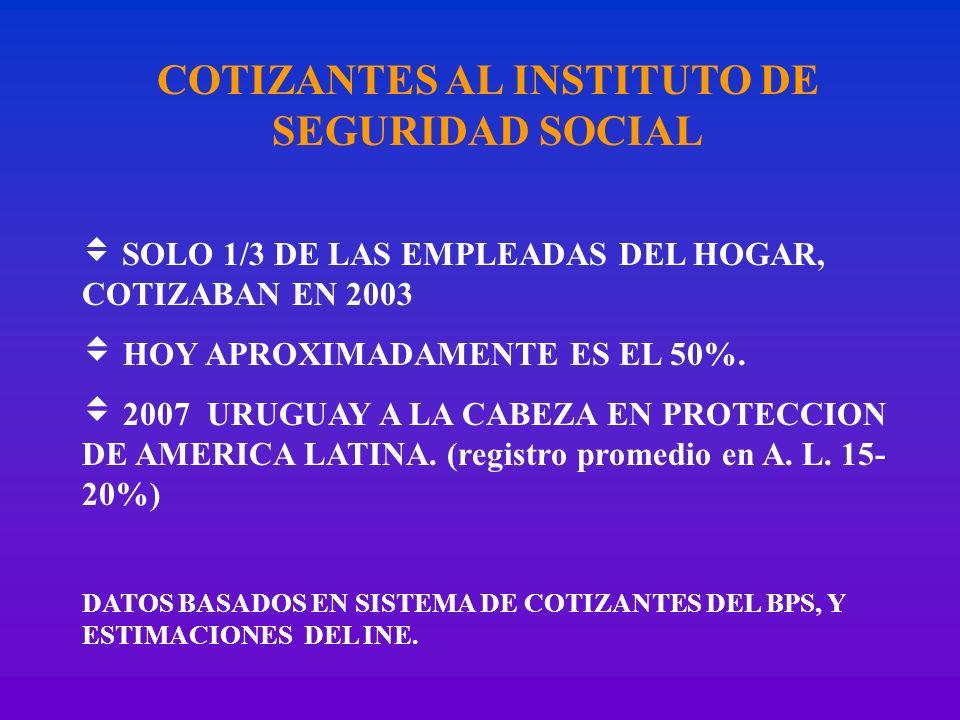 COTIZANTES AL INSTITUTO DE SEGURIDAD SOCIAL SOLO 1/3 DE LAS EMPLEADAS DEL HOGAR, COTIZABAN EN 2003 HOY APROXIMADAMENTE ES EL 50%. 2007 URUGUAY A LA CA