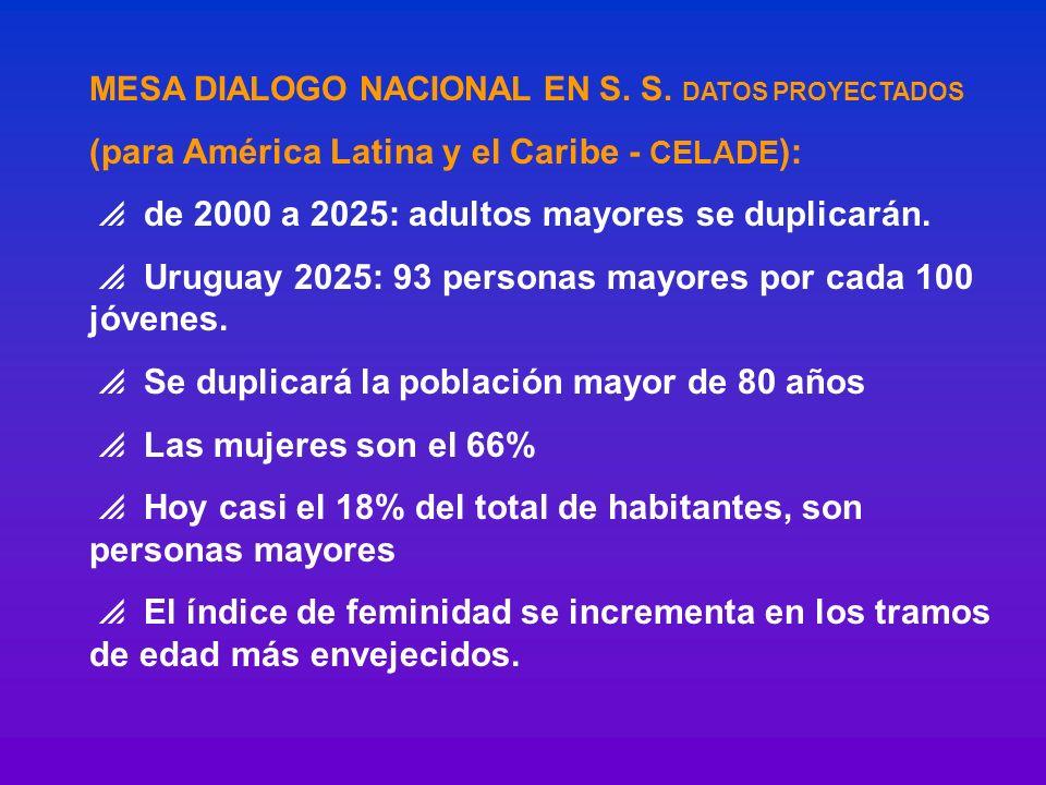 MESA DIALOGO NACIONAL EN S. S. DATOS PROYECTADOS (para América Latina y el Caribe - CELADE ): de 2000 a 2025: adultos mayores se duplicarán. Uruguay 2