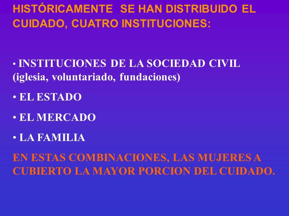HISTÓRICAMENTE SE HAN DISTRIBUIDO EL CUIDADO, CUATRO INSTITUCIONES: INSTITUCIONES DE LA SOCIEDAD CIVIL (iglesia, voluntariado, fundaciones) EL ESTADO