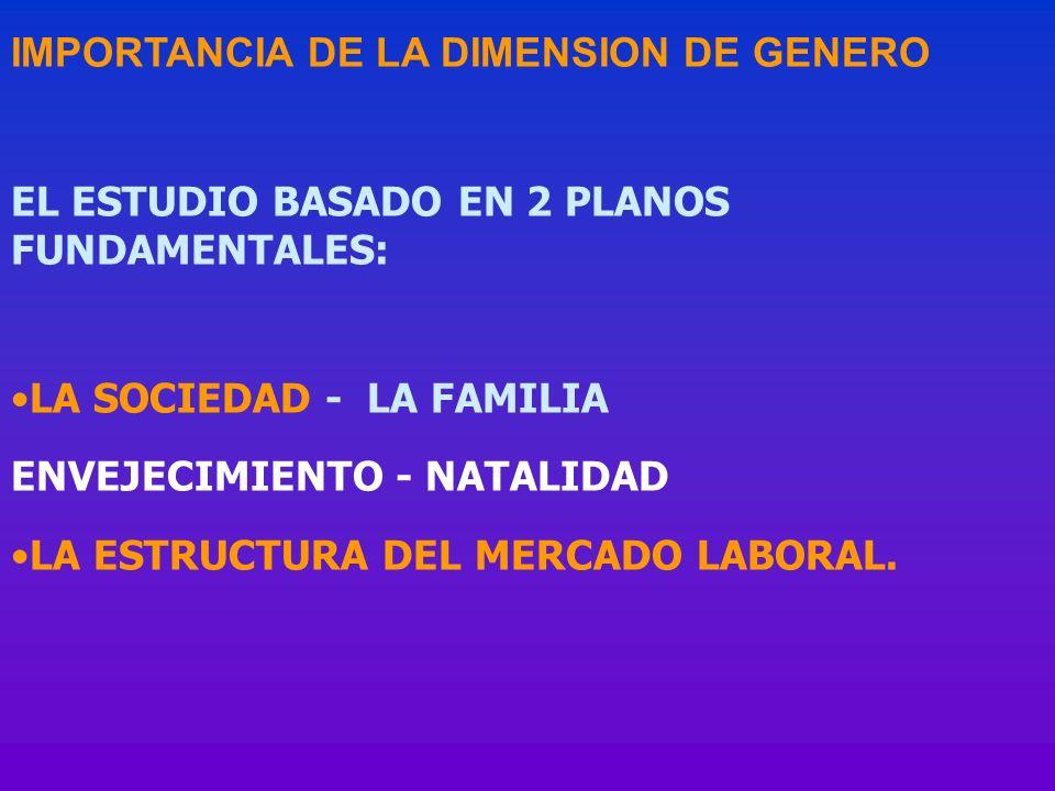 IMPORTANCIA DE LA DIMENSION DE GENERO EL ESTUDIO BASADO EN 2 PLANOS FUNDAMENTALES: LA SOCIEDAD - LA FAMILIA ENVEJECIMIENTO - NATALIDAD LA ESTRUCTURA D