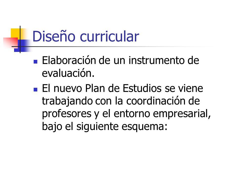 Diseño curricular Elaboración de un instrumento de evaluación. El nuevo Plan de Estudios se viene trabajando con la coordinación de profesores y el en