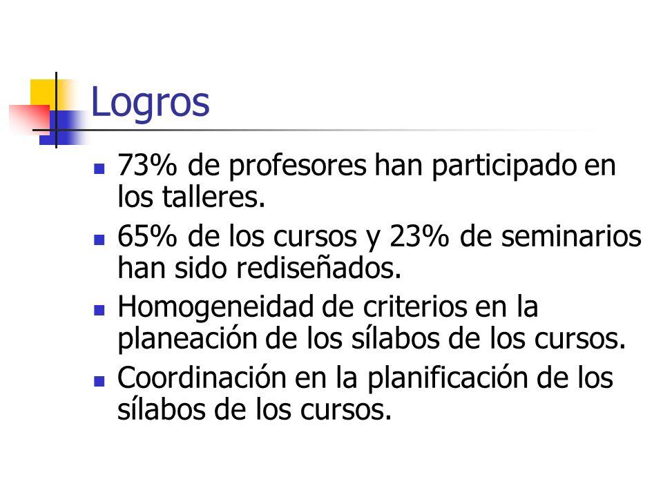 Logros 73% de profesores han participado en los talleres. 65% de los cursos y 23% de seminarios han sido rediseñados. Homogeneidad de criterios en la