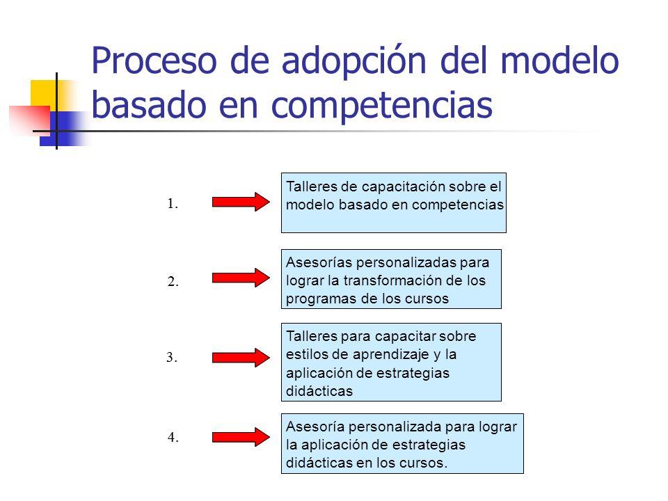 Proceso de adopción del modelo basado en competencias Talleres de capacitación sobre el modelo basado en competencias Asesorías personalizadas para lo
