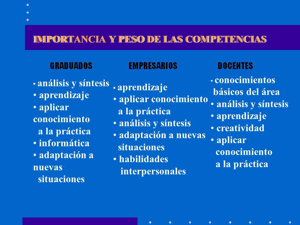 IMPORTANCIA Y PESO DE LAS COMPETENCIAS análisis y síntesis aprendizaje aplicar conocimiento a la práctica informática adaptación a nuevas situaciones