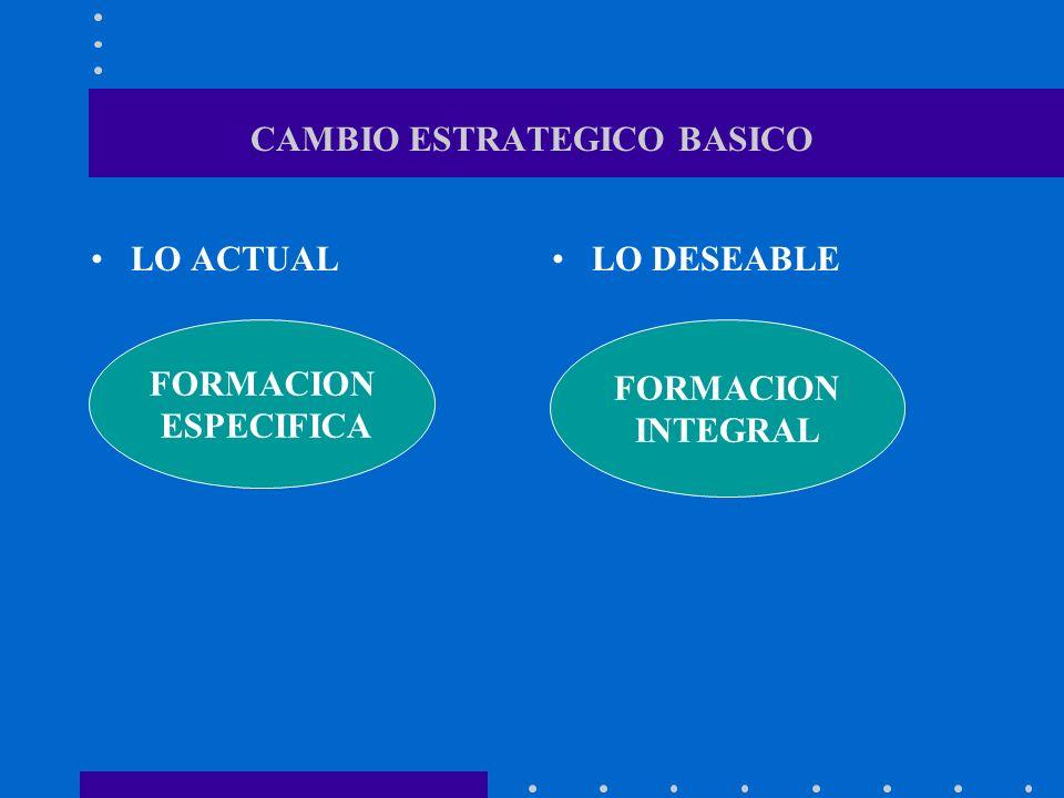 CAMBIO ESTRATEGICO BASICO LO ACTUALLO DESEABLE FORMACION ESPECIFICA FORMACION INTEGRAL