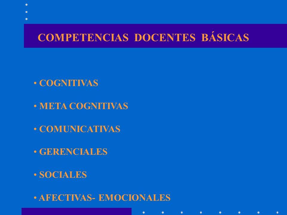 COMPETENCIAS DOCENTES BÁSICAS COGNITIVAS META COGNITIVAS COMUNICATIVAS GERENCIALES SOCIALES AFECTIVAS- EMOCIONALES