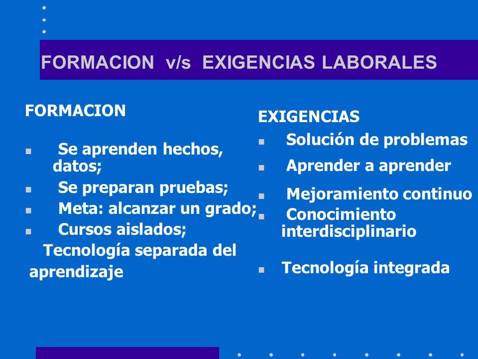 FORMACION v/s EXIGENCIAS LABORALES FORMACION Se aprenden hechos, datos; Se preparan pruebas; Meta: alcanzar un grado; Cursos aislados; Tecnología sepa