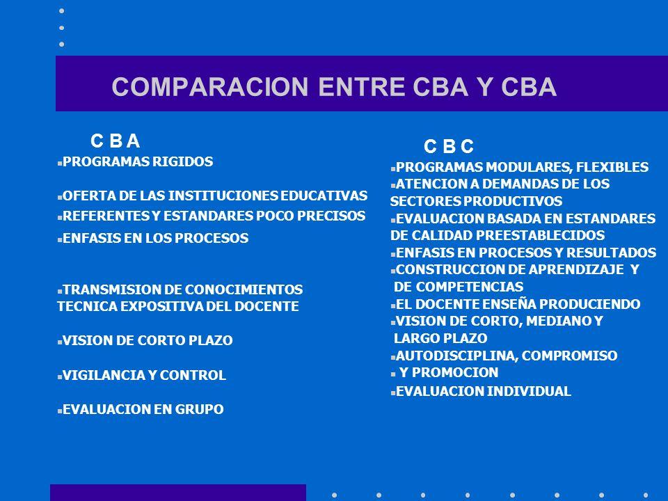 COMPARACION ENTRE CBA Y CBA C B A PROGRAMAS RIGIDOS OFERTA DE LAS INSTITUCIONES EDUCATIVAS REFERENTES Y ESTANDARES POCO PRECISOS ENFASIS EN LOS PROCES