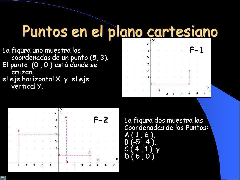 Puntos en el plano cartesiano La figura uno muestra las coordenadas de un punto (5, 3). El punto (0, 0 ) está donde se cruzan el eje horizontal X y el
