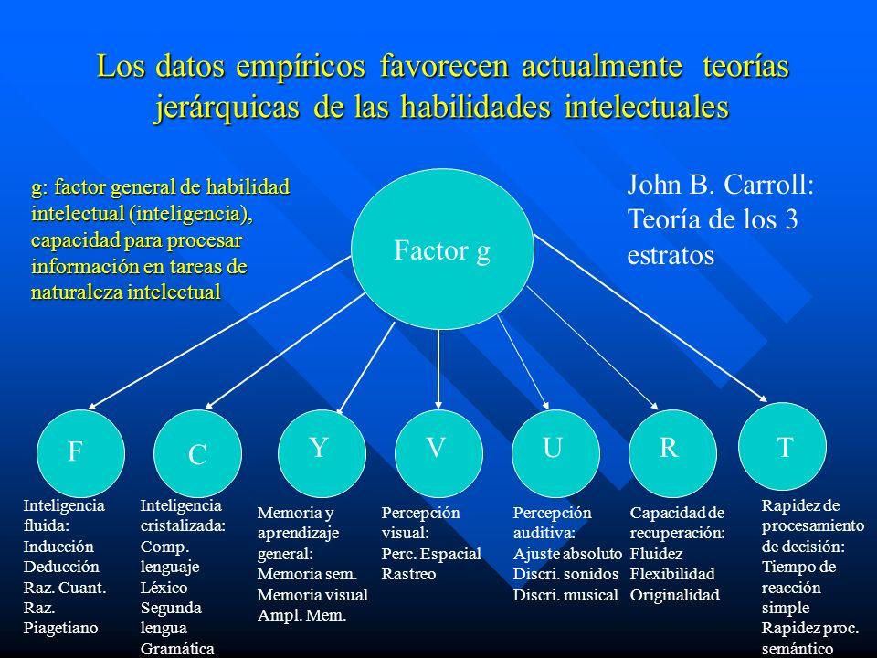 Los datos empíricos favorecen actualmente teorías jerárquicas de las habilidades intelectuales C Factor g g: factor general de habilidad intelectual (