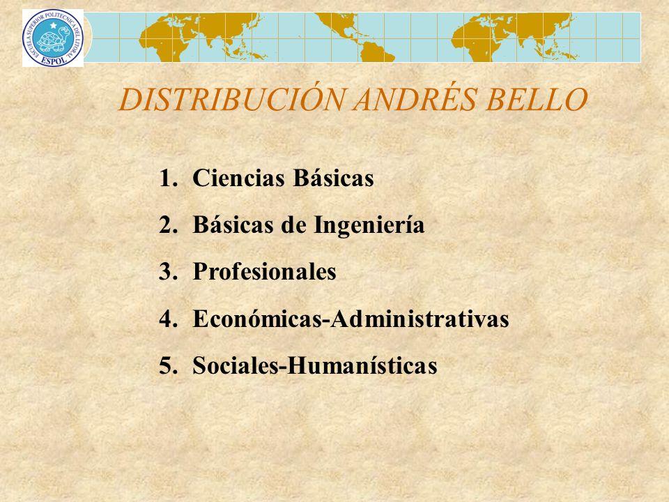 DISTRIBUCIÓN ANDRÉS BELLO 1.Ciencias Básicas 2.Básicas de Ingeniería 3.Profesionales 4.Económicas-Administrativas 5.Sociales-Humanísticas
