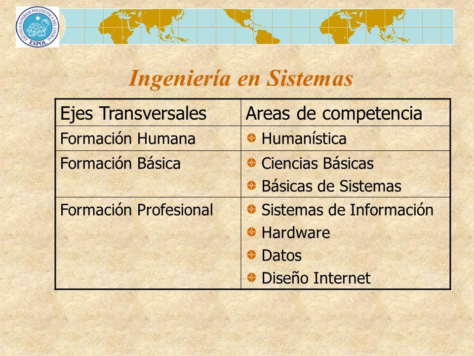 Ingeniería en Sistemas Ejes TransversalesAreas de competencia Formación Humana Humanística Formación Básica Ciencias Básicas Básicas de Sistemas Forma
