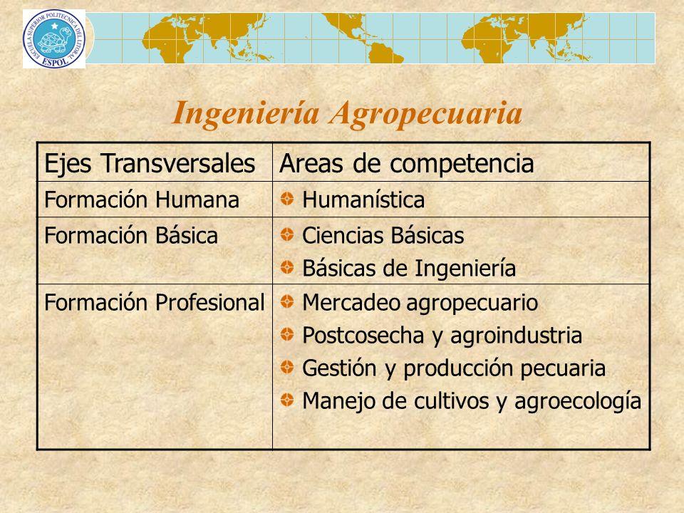 Ingeniería Agropecuaria Ejes TransversalesAreas de competencia Formación Humana Humanística Formación Básica Ciencias Básicas Básicas de Ingeniería Fo