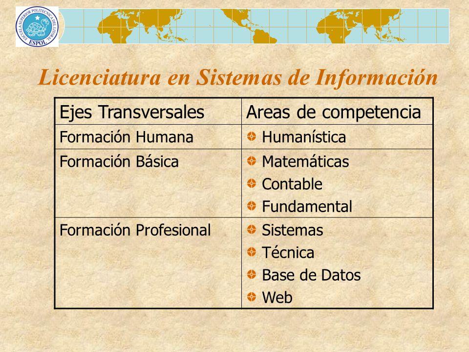 Licenciatura en Sistemas de Información Ejes TransversalesAreas de competencia Formación Humana Humanística Formación Básica Matemáticas Contable Fund