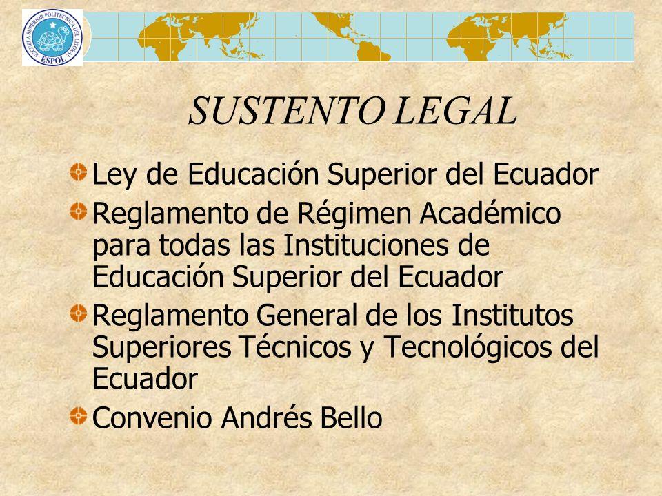 SUSTENTO LEGAL Ley de Educación Superior del Ecuador Reglamento de Régimen Académico para todas las Instituciones de Educación Superior del Ecuador Re