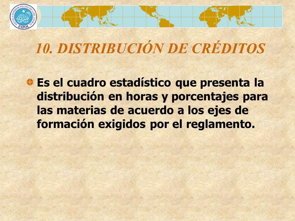 10. DISTRIBUCIÓN DE CRÉDITOS Es el cuadro estadístico que presenta la distribución en horas y porcentajes para las materias de acuerdo a los ejes de f