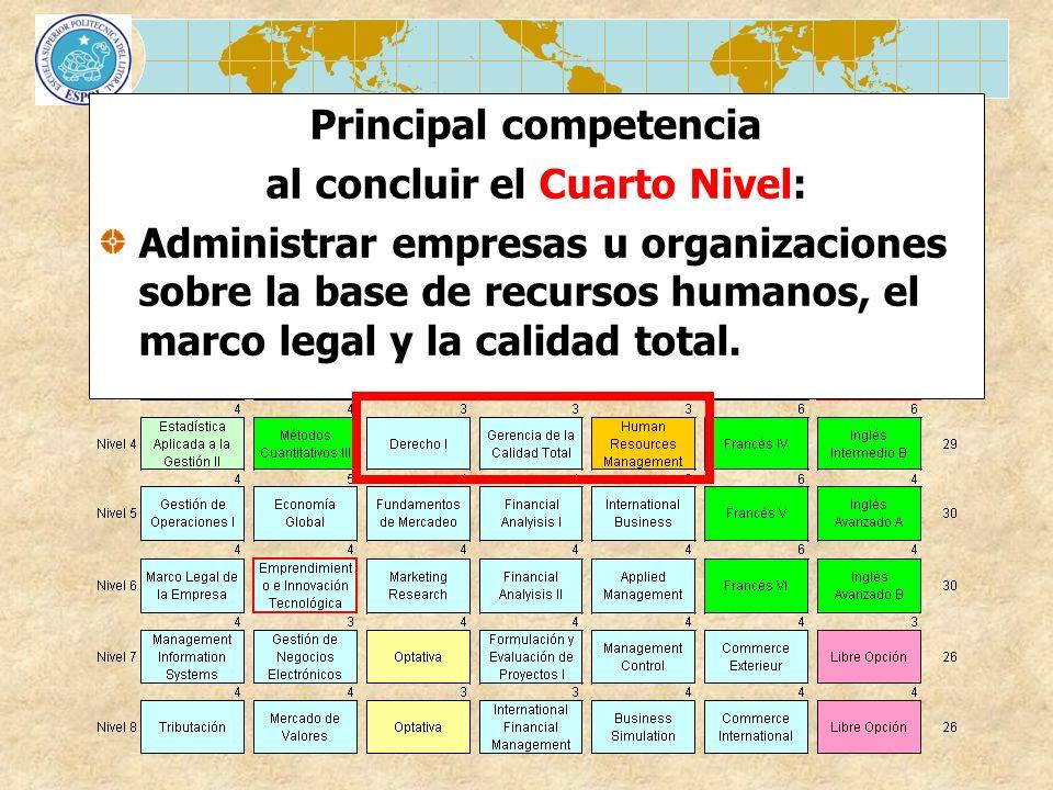 MATRIZ CURRICULAR Principal competencia al concluir el Cuarto Nivel: Administrar empresas u organizaciones sobre la base de recursos humanos, el marco